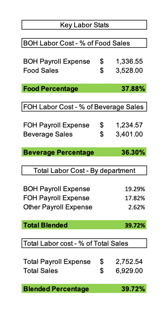 Restaurant Accounting Daily Sales Report - Key Labor Stats