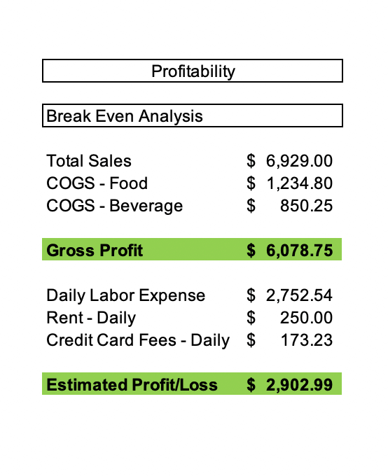 Restaurant Accounting Daily Sales Report - Profitability